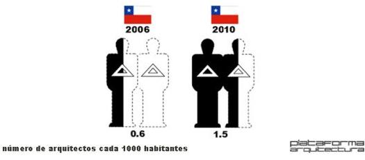 El salario de un arquitecto en chile taringa for Arquitectura carrera profesional