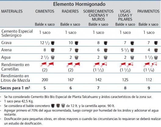 tabla-de-dosificacion