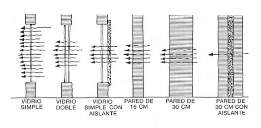 Materiales Ventanas Componentes Y Detalles Planos De