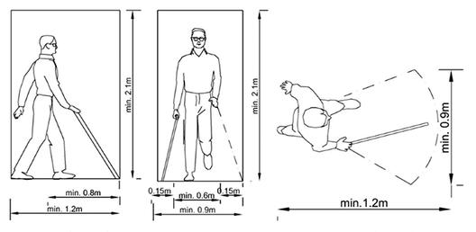 En detalle dise o universal en espacios p blicos for Medidas antropometricas del cuerpo humano